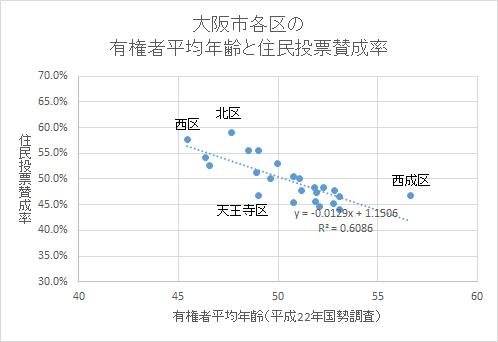 平均年齢と賛成率